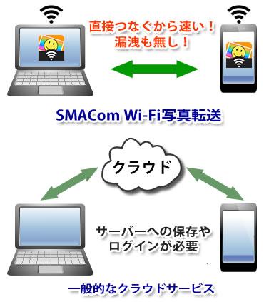 一般的なクラウドサービスはサーバーへの保存やログインが必要ですが、SMAComなら直接つなぐから速い!漏洩もなし!