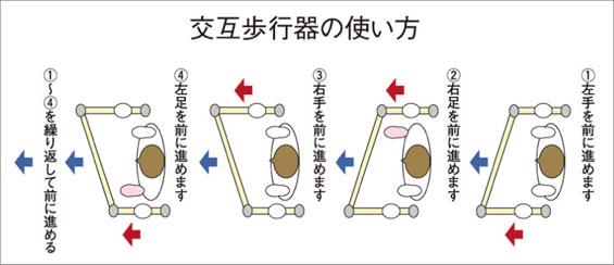 交互歩行器の使い方