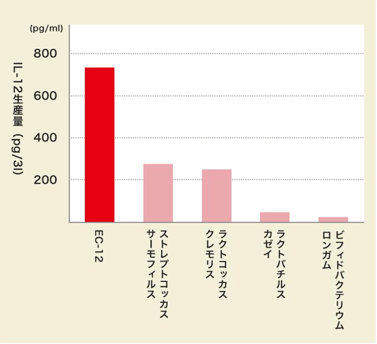 菌種ごとのIL-12の生産量比較