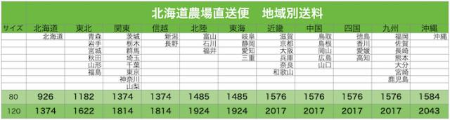 北海道直送の送料表