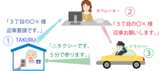 【DK-SF01TX】 タクくる