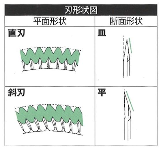 ナシモト工業 カッター刃