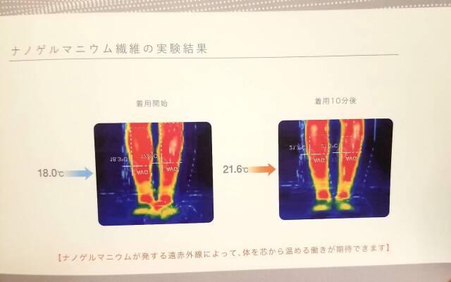 着圧ソックス レッグドレナージュ ナノゲルマニウム繊維の実験結果
