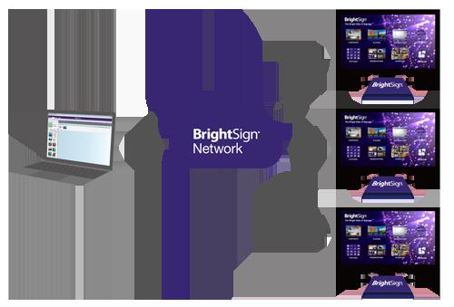 JP BrightSignNetwork(ブライトサインネットワーク)1年間契約(1台)データダウンロード量 1GB/月 【型番】JP/BSN/1GM/1Y ※お取り寄せ