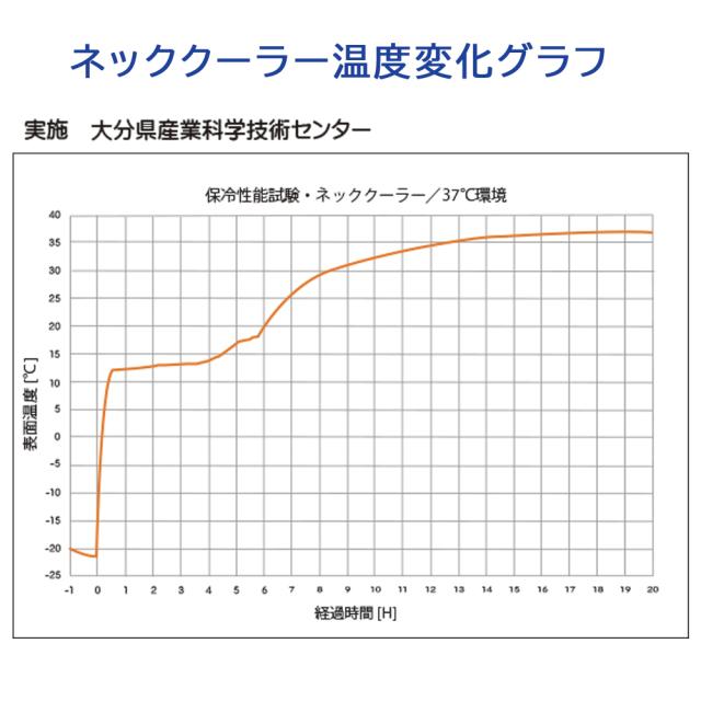ネッククーラーグラフ