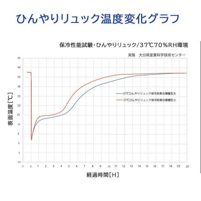 ひんやりリュックグラフ