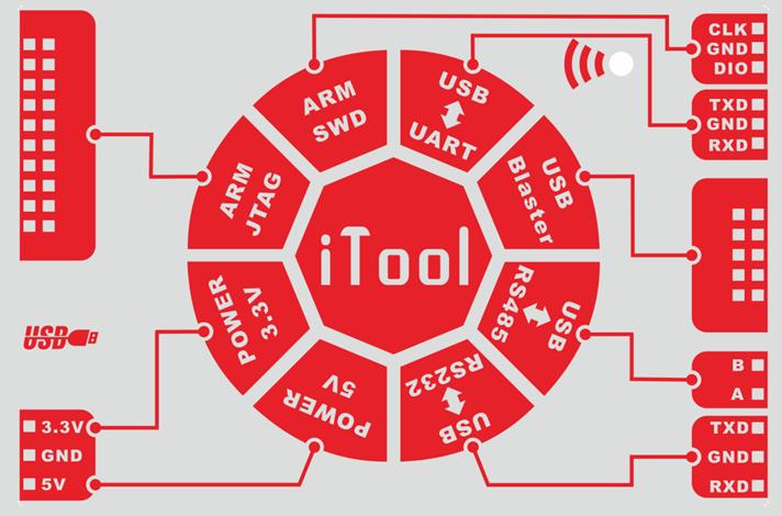 多機能デバッグツールMultiTool(ARM、Altera、レベル変換、5V電源等機能)