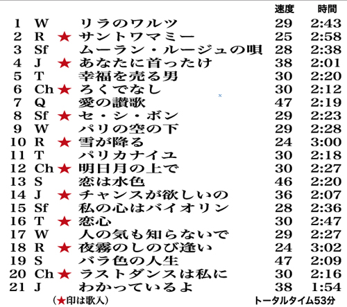 ENJOY DANCE MUSIC Vol.17 曲目