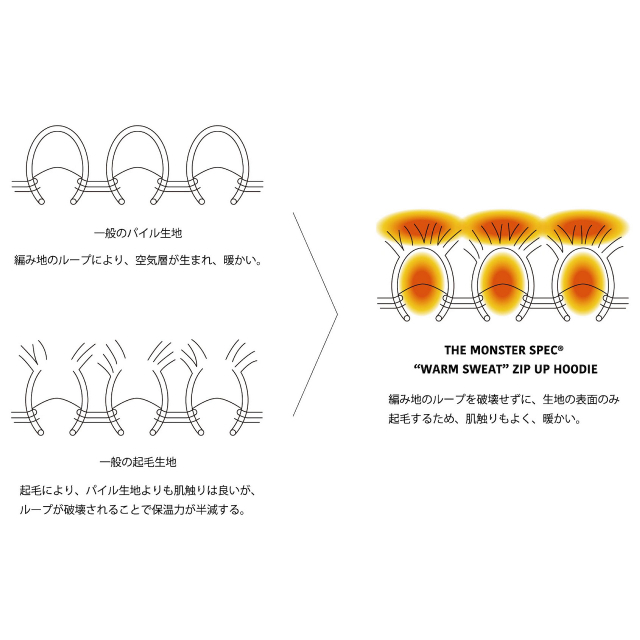 JAXAの技術を応用 極暖のスウェットジップパーカー THE MONSTER SPEC WARM Sweat Zip up 日本製 超伸縮 メンズ レディース ブラック 黒