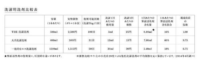 【5個セット】THE洗濯洗剤TheLaundryDetergent詰替えパック450ml×5p