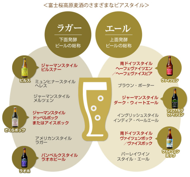 クラフトビール生活へのお誘い