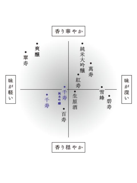 久保田 千寿 純米吟醸イメージ (味わい)