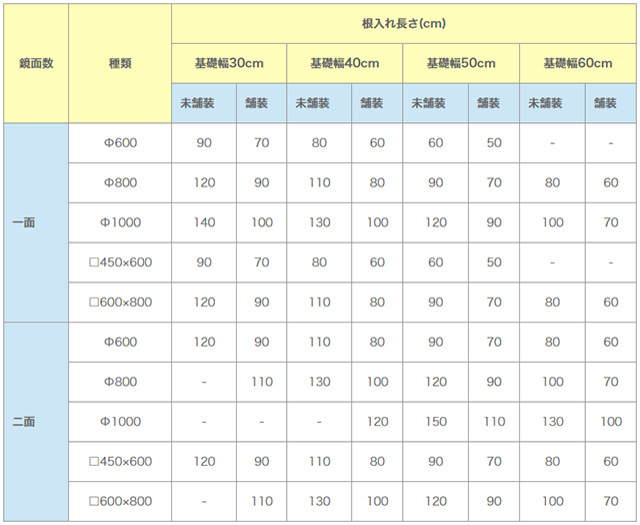 道路反射鏡の標準基礎寸法(設計風速40m/sec)