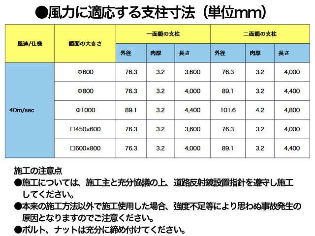 ●風力に適応する支柱寸法(単位mm)