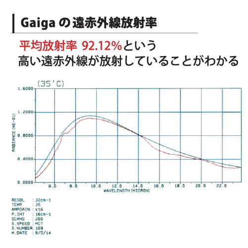 丸山式ガイアコットンガイガ グラフ
