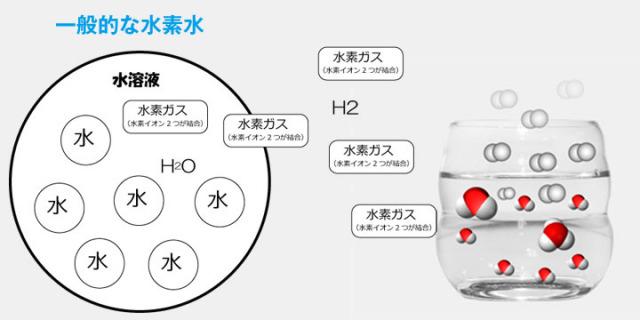 【高濃度水素イオン水】 プロトンの恵み