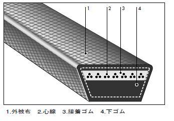 バンドー 農機用Vベルト Sレッド SB66−70 BANDO