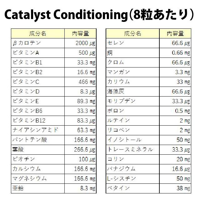 Catalyst conditioningサプリメント栄養成分