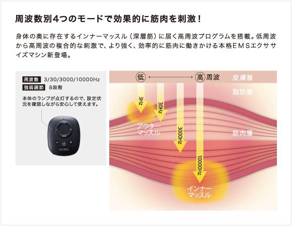 ルルド シェイプアップリボンチャージ AX-KXL5202cd