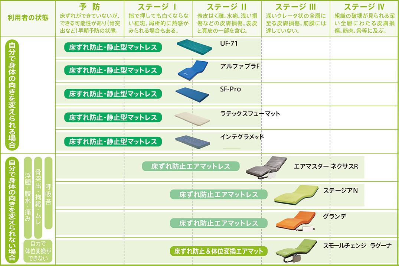 床ずれステージ表