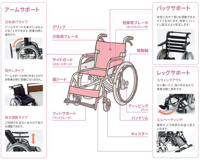 車いす各部の名称 イメージ