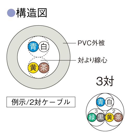 倉茂電工(株)/電子ボタン電話用/KEK0.65×3P/200m巻
