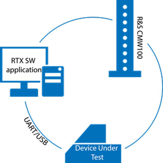 【お問合せ商品】 RTX MLM DECT テスタ RTX2018