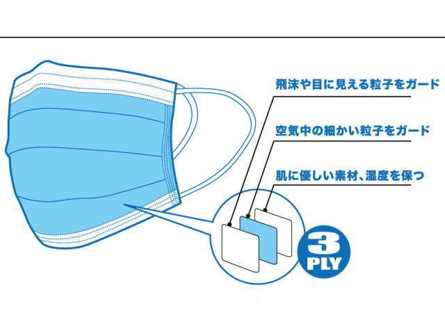 三層により飛沫や粒子をガード、肌に優しい、湿度保つ