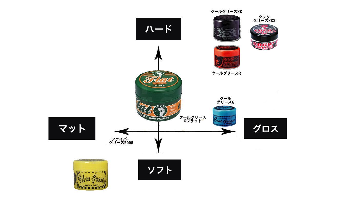 阪本高生堂 ヘアワックス  クールグリースGフラット/クールグリースG/クールグリースF/クールグリースR/クールグリースX