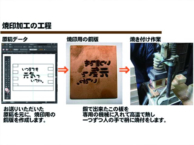 焼印製作方法1