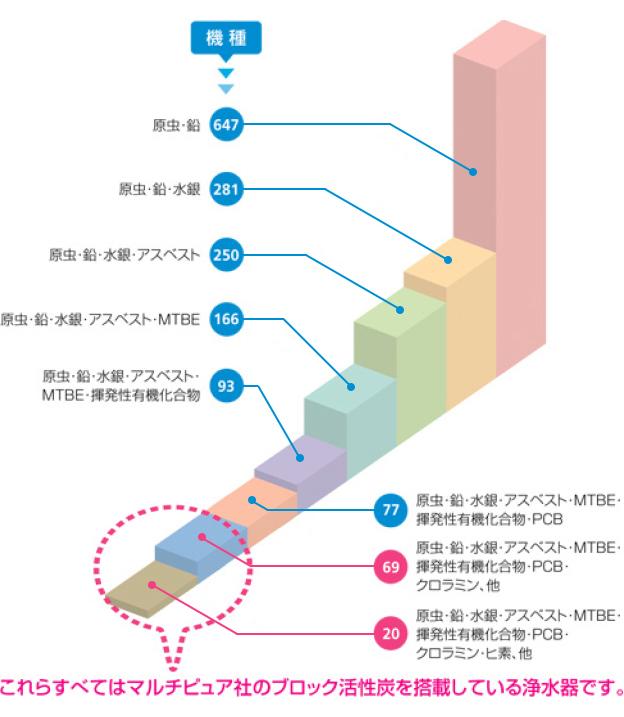 【原虫・亜鉛・水銀・アスベスト・MTBE・揮発性有機化合物・PCB・黒ラミン・ヒ素・他】これらすべてはマルチピュア者のブロック活性炭を搭載している浄水器です。