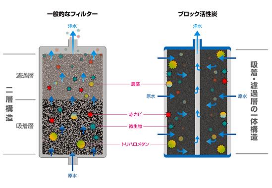 【一般的なフィルター】二重構造、【ブロック活性炭】吸着・濾過層の一体構造