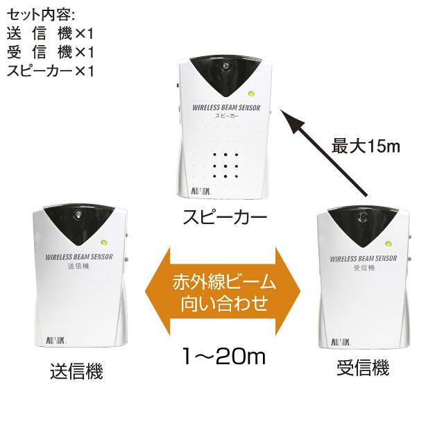 ワイヤレスビーム式徘徊離床感知器 ADX-540H0【介護用品:徘徊感知器】