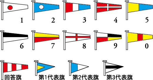 国際信号旗 数字旗・代表旗・回答旗