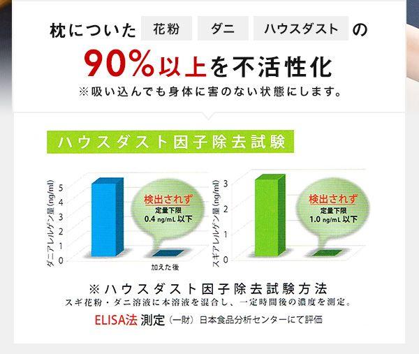 花粉やアレルギーやハウスダスト対策の枕アレルリーフ日本製のホコリやハウスダスト不活性化試験データ