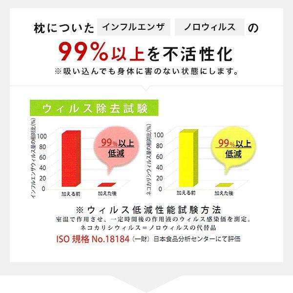 花粉やアレルギーやハウスダスト対策の枕アレルリーフ日本製のウィルス除去試験データ