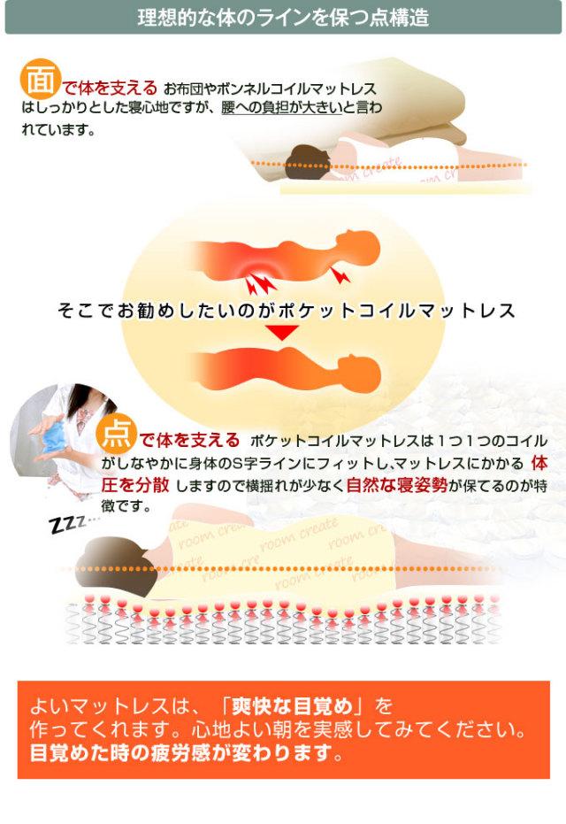 おすすめの薄型軽量マットレスポケットコイル仕様送料無料の理想的な寝姿勢と構造