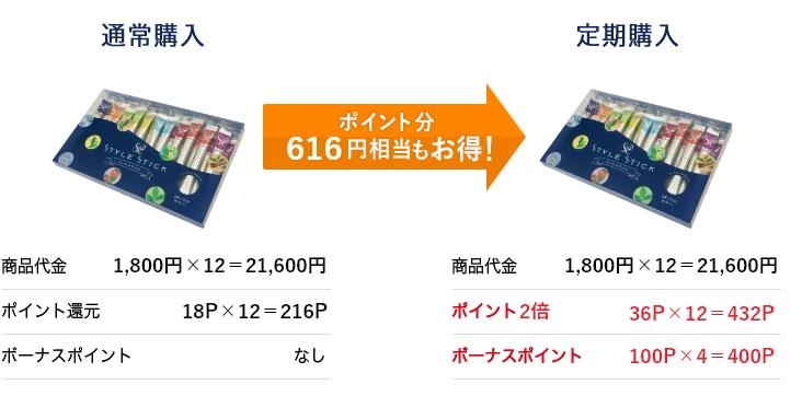 ポイント分 616円相当もお得!
