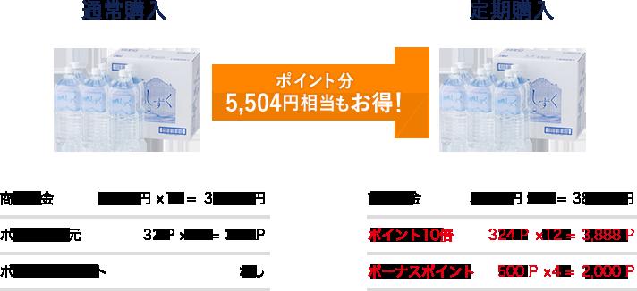 ポイント分 5,504円相当もお得!