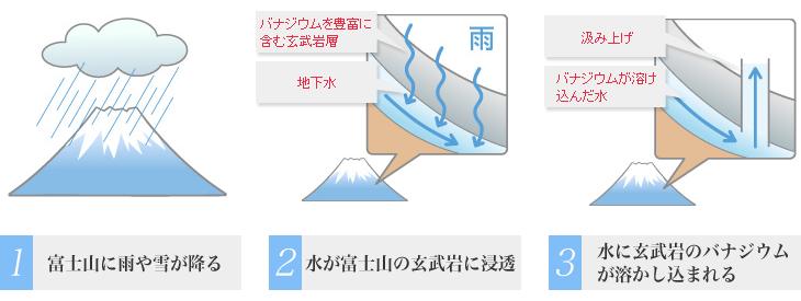 1:富士山に雨や雪が降る 2:水が富士山の玄武岩に浸透 3:水に玄武岩のバナジウムが溶かし込まれる