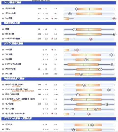 有機酸検査(尿検査)