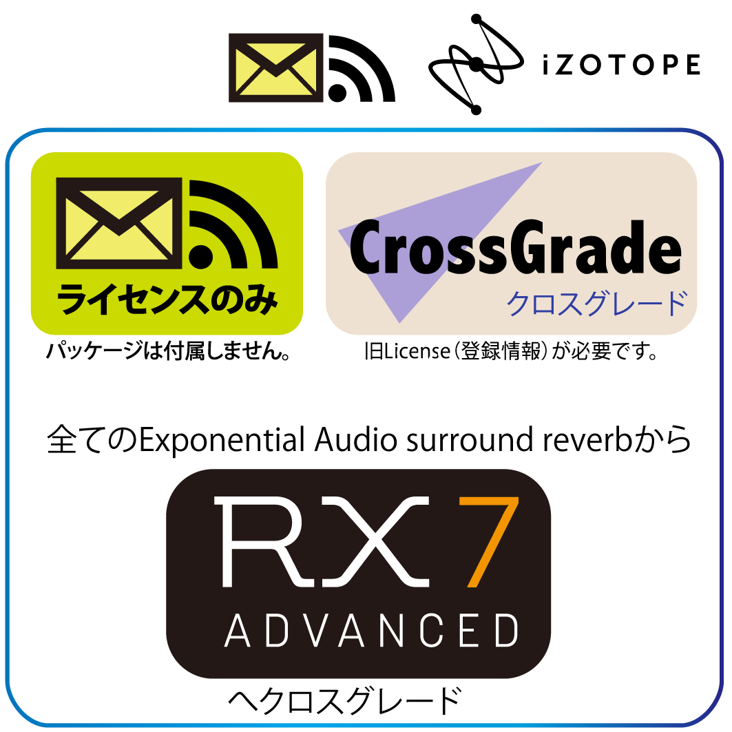 ANY Exponential Audio surround reverb to RX7 ADV Crossgrade