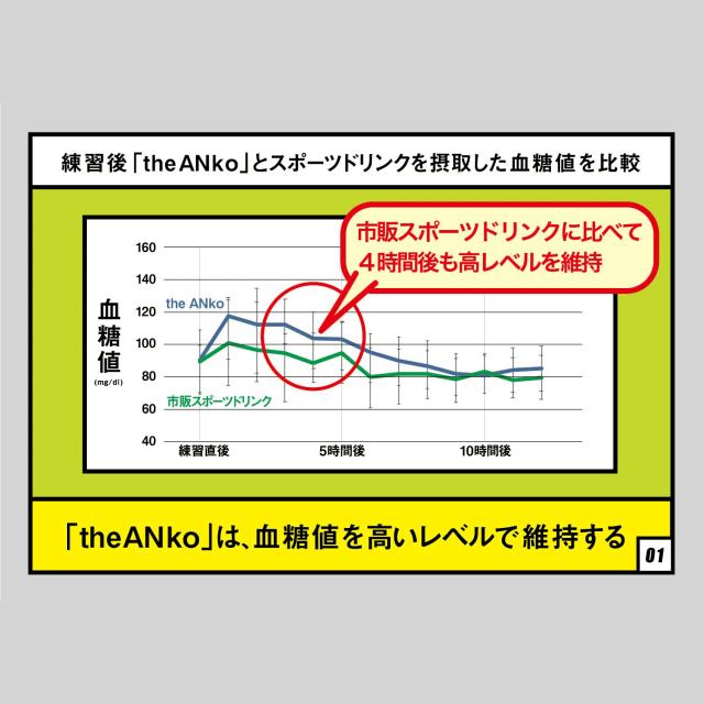 「theANko」は、血糖値を高いレベルで維持する