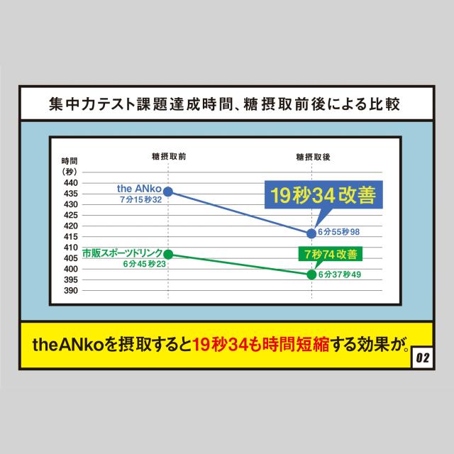 theANkoを摂取すると19秒34も時間短縮する効果が。