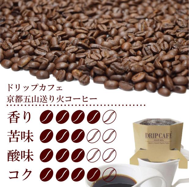 京都五山送り火コーヒー味覚表