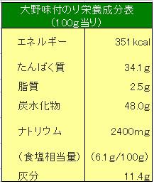 味付け海苔の栄養成分