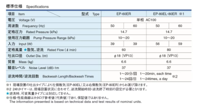 安永 EP-60E-R